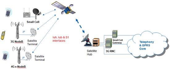 le principe de telecommunication par satellite pdf